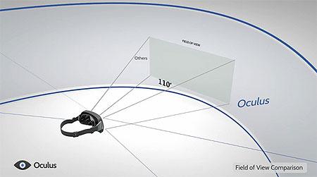 Поле зрения Oculus Rift